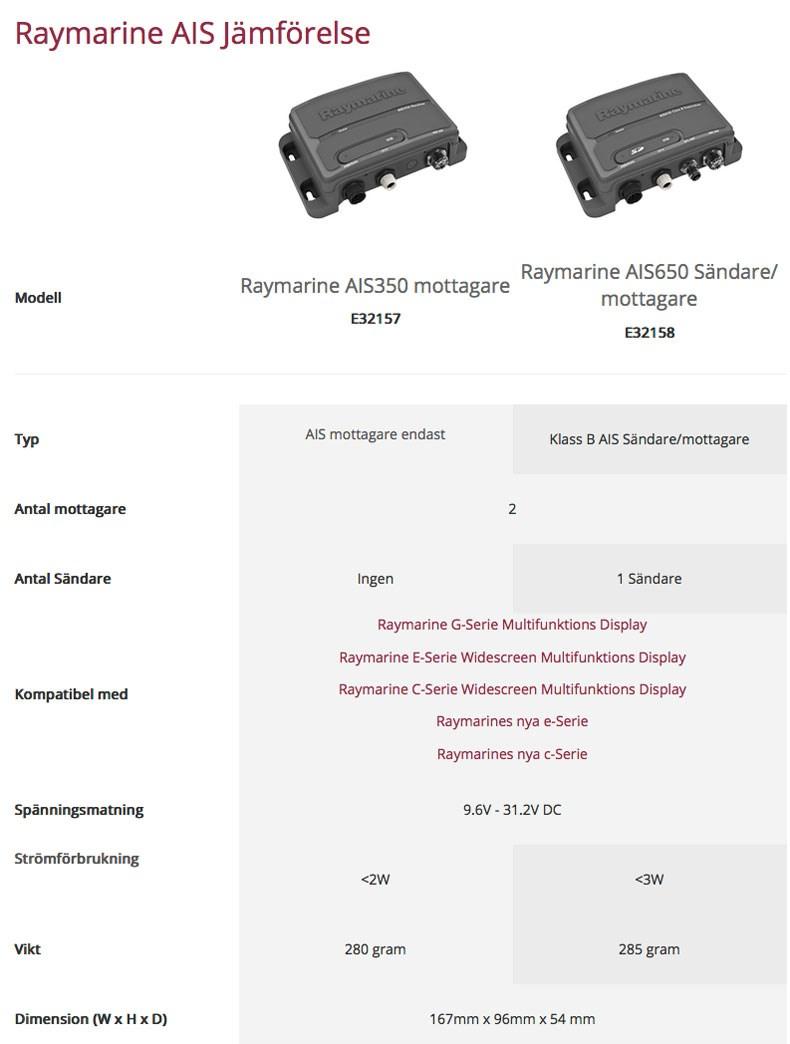 Raymarine AIS 350 Mottagare